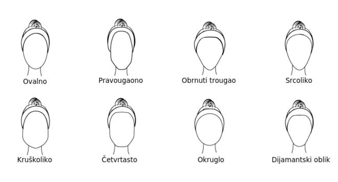 Oblici lica